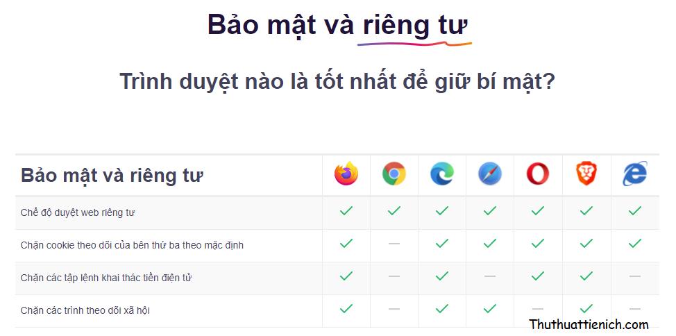 So sánh Firefox và các trình duyệt thông dụng khác về bảo mật & quyền riêng tư