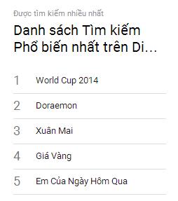 Top 10 từ khóa được tìm kiếm nhiều nhất trên di động