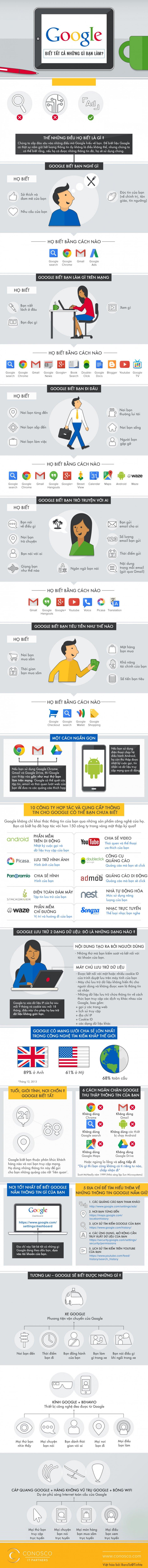 [Infographic] Google hiểu bạn đến mức nào?