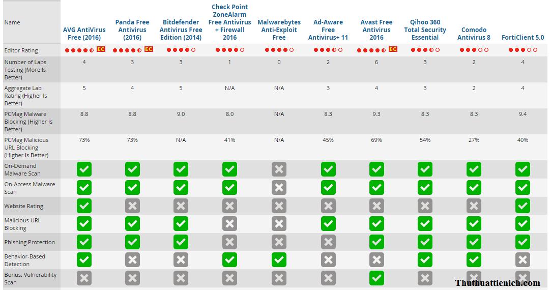Bảng xếp hạng phần mềm diệt virus miễn phí tốt nhất 2015 trên PCMAG