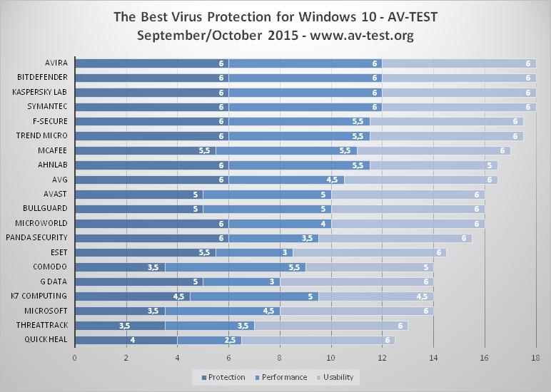 Phần mềm diệt virus tốt nhất cho Windows 10