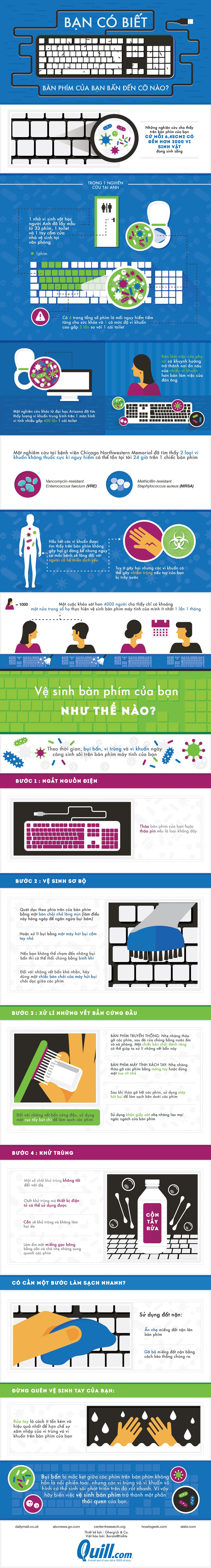 [Infographic] Vì sao bạn nên vệ sinh bàn phím máy tính thường xuyên? Cách làm?