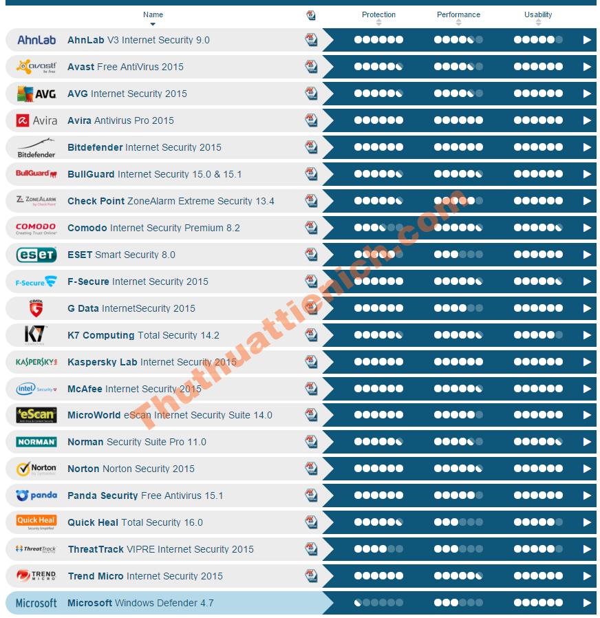 Bảng xếp hạng phần mềm diệt virus tốt nhất cho Windows 8/8.1