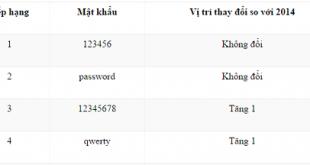 Top 25 mật khẩu yếu được sử dụng nhiều nhất 2015