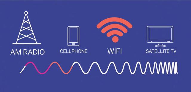Biểu đồ mô tả bước sóng của Wifi