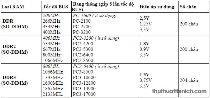 Chi tiết thông số của các loại RAM laptop