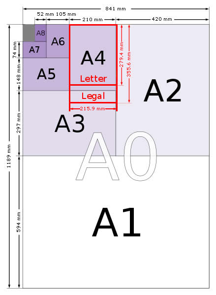 Kích thước khổ giấy chuẩn từ A0 tới A10