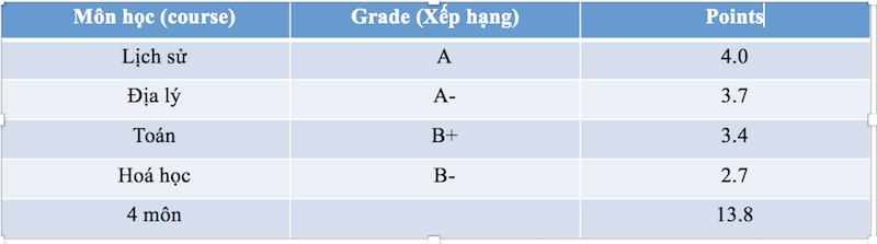 GPA là gì cach tinh GPA