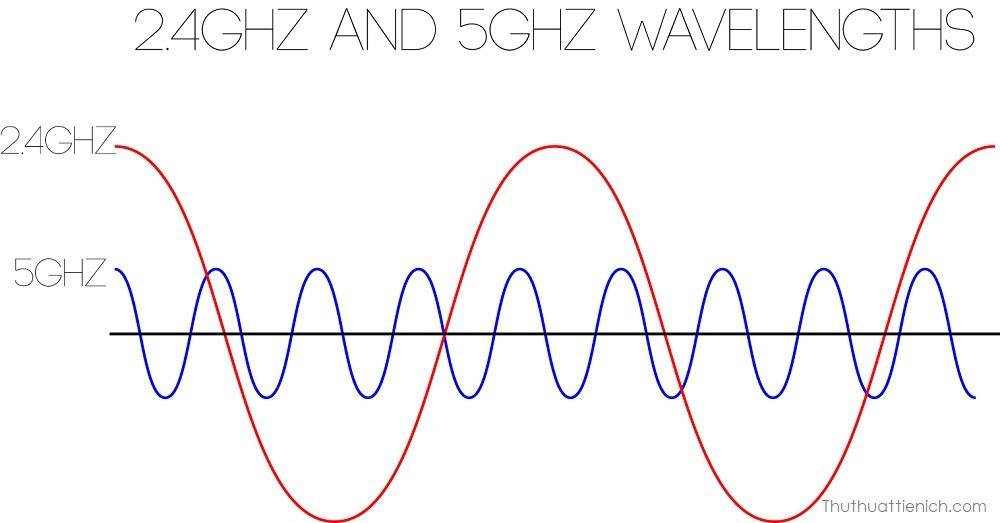 Băng tần 2.4 GHz sử dụng các sóng dài hơn