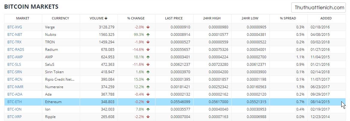 1 Satoshi bằng bao nhiêu Bitcoin?